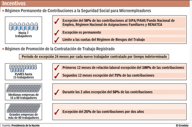 Fuente: Diario El Cronista