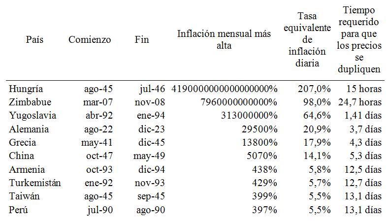 hiperinflaciones