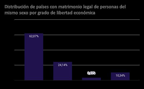 Distribución de países con matrimonio legal de personas del mismo sexo por grado de libertad económica