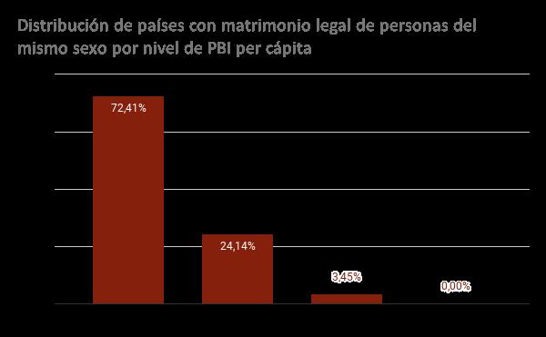 Distribución de países con matrimonio legal de personas del mismo sexo por nivel de PBI per cápita