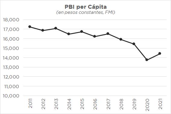 pbi capita